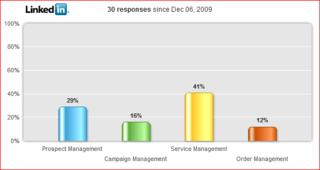 CRM Poll