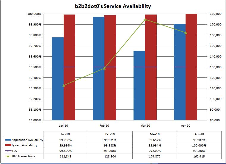 2010-05-09_availability_chart